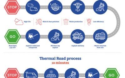 Fixing potholes – Traditional v Thermal Road process