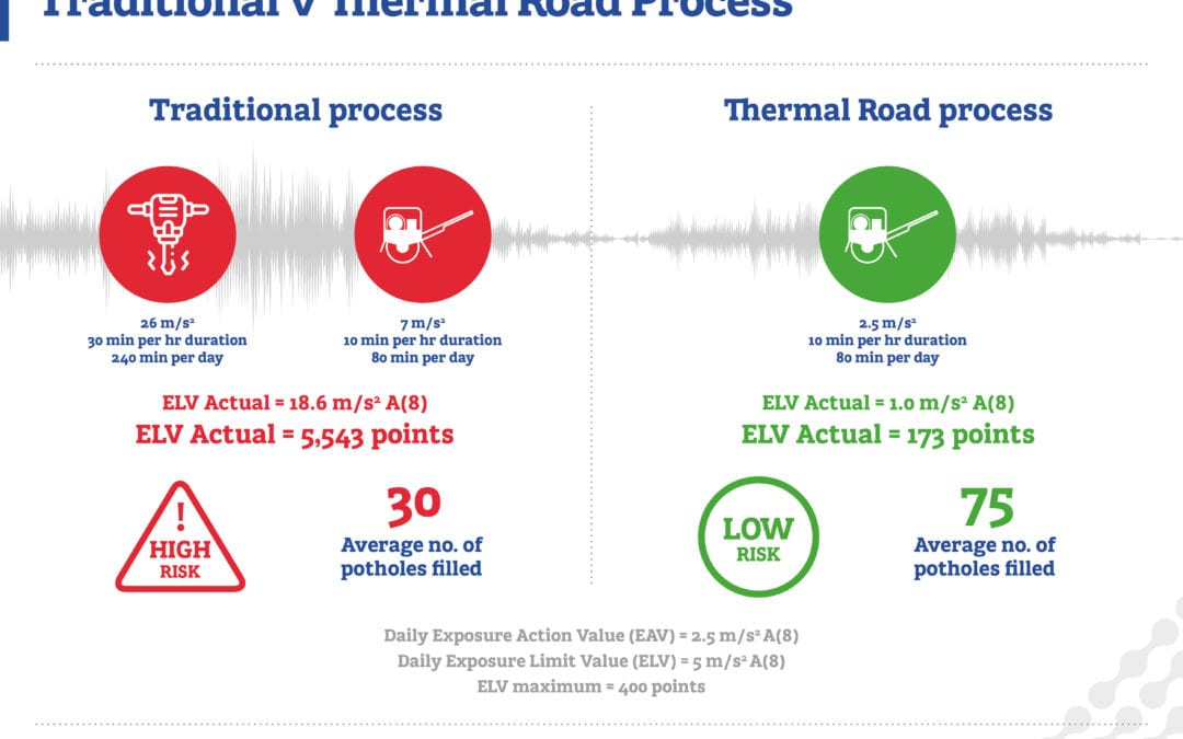 Hand Arm Vibration Syndrome (HAVS) – Traditional v Thermal Road process