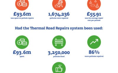 The cost of pothole repair