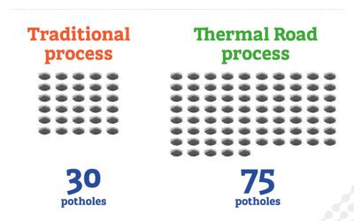 Amount of potholes filled in an 8 hour shift